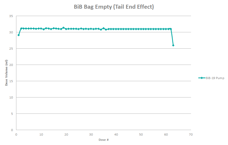 Bag-Empty-Tail-Effect-Graph