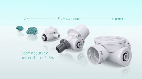 Different flow rates, high accuracy pumps