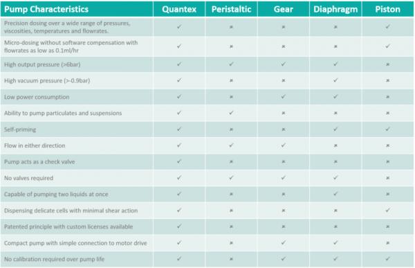 Quantex Arc Pump Characteristics Chart